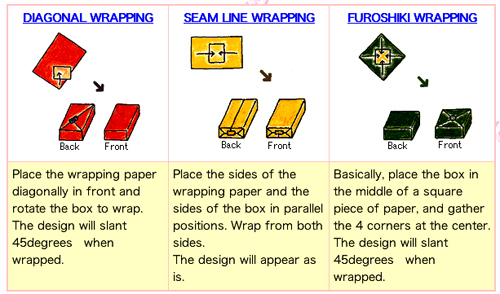 gift wrapping instructions